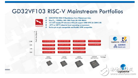 国外芯片技术交流-全球首款通用RISC-V MCUrisc-v单片机中文社区(3)