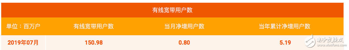中国电信公布了7月份运营数据移动用户净增了232万户累计达3.258亿户