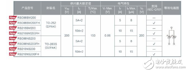 "BD RBxx8系列的量产,并已获得高度好评。近年来,在48V轻度混合动力等驱动系统中,将电机和外围部件集成于1个模块的""机电一体化""已成为趋势技术,能够在高温环境下工作的高耐压、高效率SBD的需求日益高涨。而另?#29615;?#38754;,在以往使用150V产品的系统中,高性能化和高可靠性要求越来越严格,因此要求SBD要具有更高的耐压性能。"