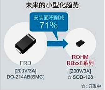 "ROHM面向车载系统开发出200V耐压肖特基?#35780;?#20108;极管""RBxx8BM/NS200"""