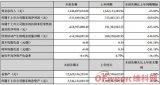 華燦光電發布2019年半年度報告 營收同比下滑23.02%