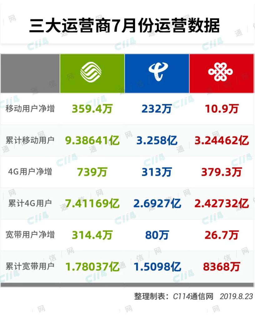 三大运营商7月运营数据对比:中国电信的移动用户数...