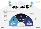 你的诺基亚手机什么时候将收到Android10?