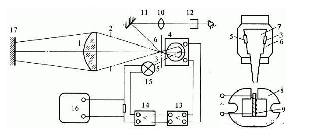 光电高温计基本原理