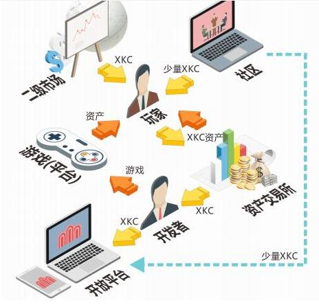 全球区块链游戏领域的综合服务平台Hellokimi介绍