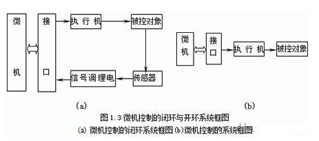 微机控制系统的分类