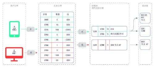基于一种传统股票行业与分散式网络进行整合的Qurrex交易所介绍