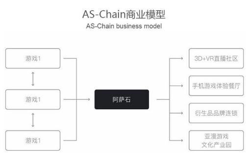 基于区块链技术定义的全球游戏娱乐消费应用阿萨石ASCS介绍