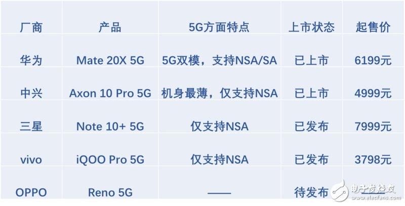 5G初期时代,营销大于盈利