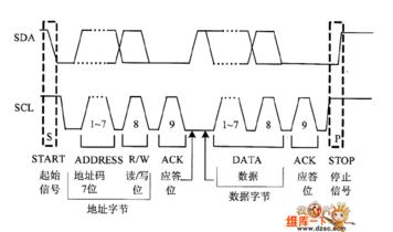 I2C总线的工作原理解析