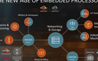 AMD将要推出一款性能强劲的嵌入式处理器