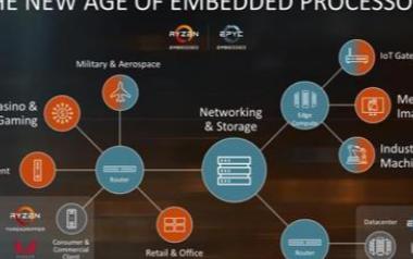 AMD將要推出一款性能強勁的嵌入式處理器