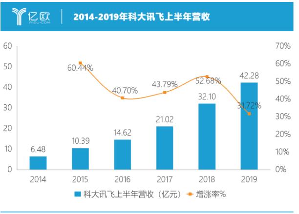 科大讯飞发布了2019年半年报,利润增长45%
