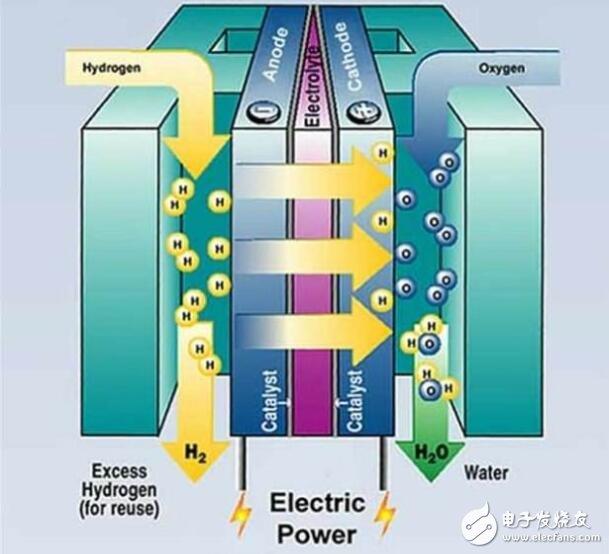 氫能與燃料電池產業鏈現狀及發展前景