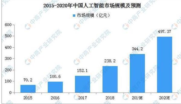 到2020年,中国在人工智能的市场规模将接近500亿元