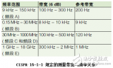 基于頻譜分析儀的EMI測量方法