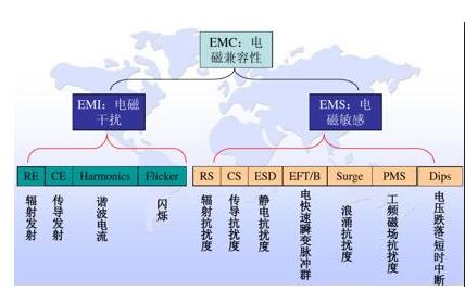 安规和EMC的关系