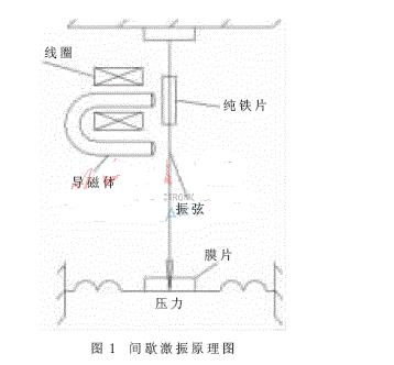 多路振弦传感器的激振技术原理解析