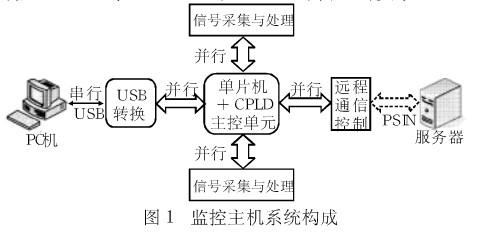 基于USB總線和單片機實現安防監控系統的設計