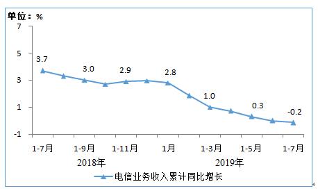 三大运营商2019年1-7月份的通信业务经济运行情况分析
