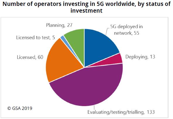 全球已有98個國家的293家運營商正在進行5G測試