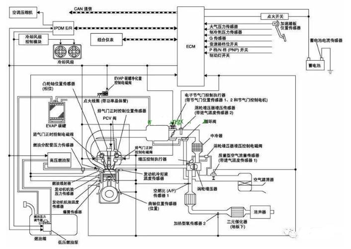 汽车电路图的分类