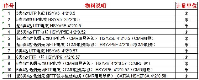 中国联通正在公开招募数字通信电缆产品供应商