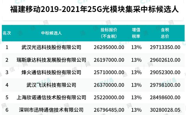 福建移動正式公布了2019-2021年25G光模塊集中采購項目中標結果
