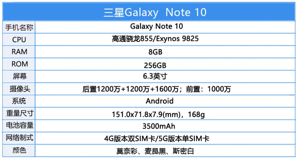 全球首发的三星Galaxy Note10/Not...