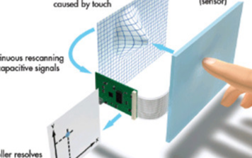 觸摸屏是由什么組成的以及它的應用