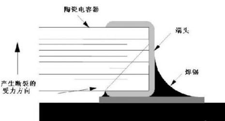 贴片电容产生失效原因以及对此应对的办法