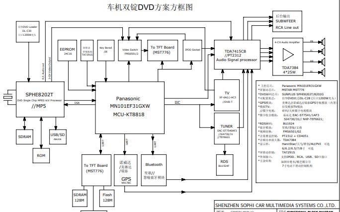 车载导航DVD方框图和电路原理图免费下载