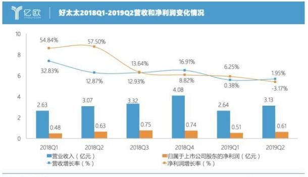 好太太发布了2019年半年度报告,实现营业收入5.77亿元