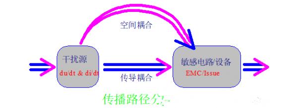 PCB设计中EMI传导干扰的问题怎样解决