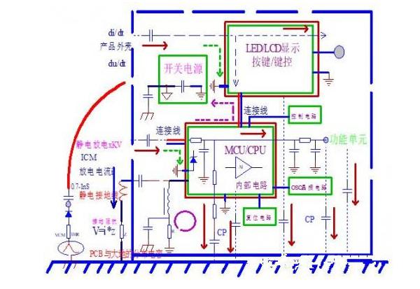 PCB设计中怎样控制ESD