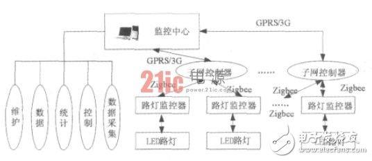 图1 基于无线传感技术的LED路灯节能控制系统构成