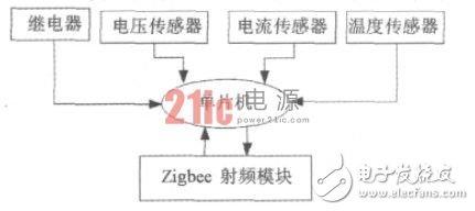 图2 LED路灯监控器