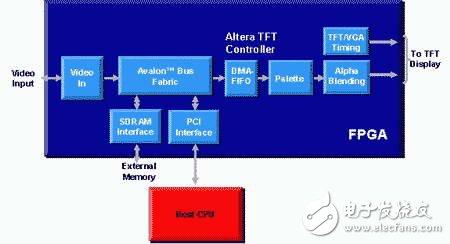 在汽車娛樂電子利用FPGA參考設計推動多媒體圖形應用高度可視化