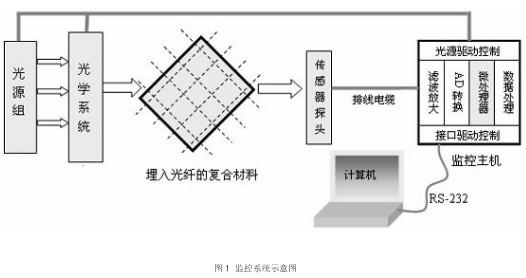 通過采用光纖智能結構的健康監控系統的設計