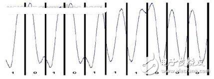 三種不同類型以太網物理層的編碼規則和測試分析