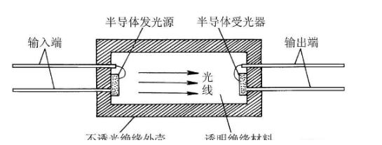 耦合器的主要作用