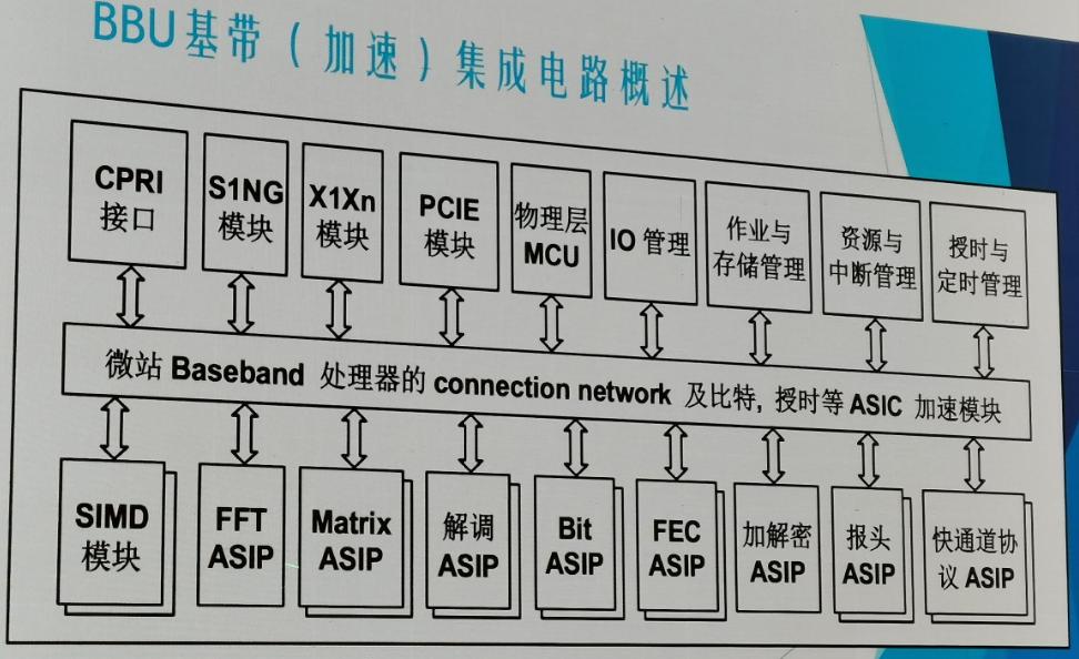 BBU基带集成电路