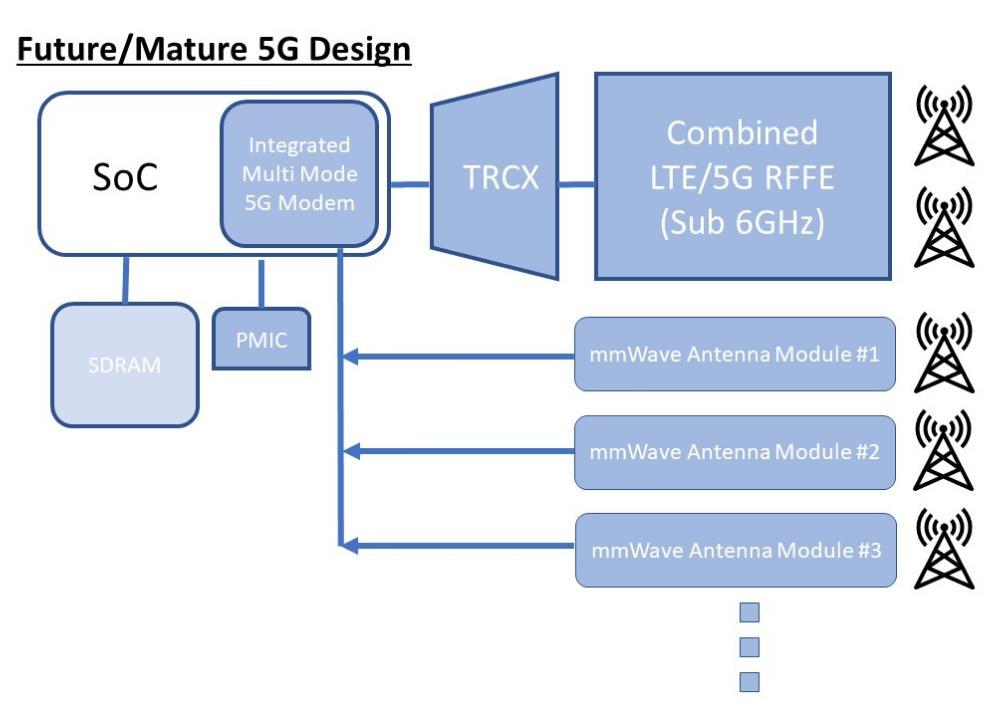 未来的5G设计