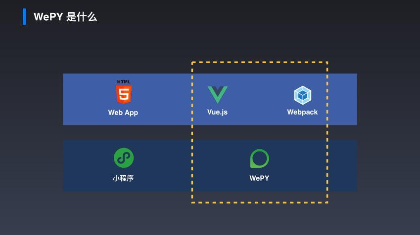 小程序实用框架之WePY篇