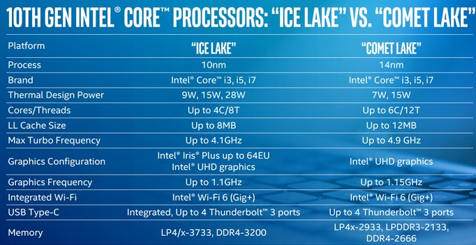 英特尔第10代移动处理器重回14nm工艺的原因是...