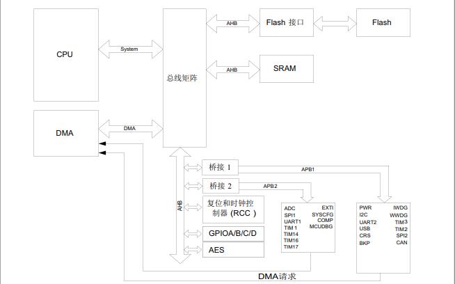 MM32L0xx低功耗系列單片機的數據手冊免費下載