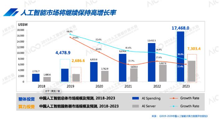 中国人工智能城市排行榜,AI城市排名北京超杭州成第一