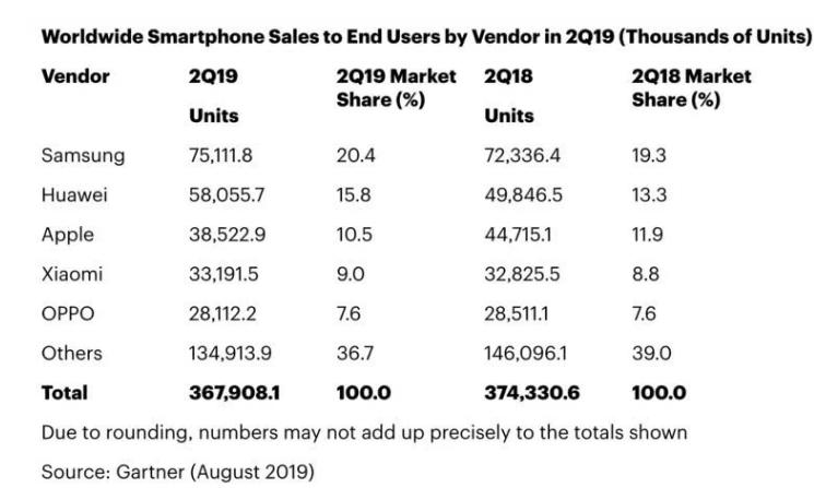 Gartner数据显示:全球智能手机销量下降1....