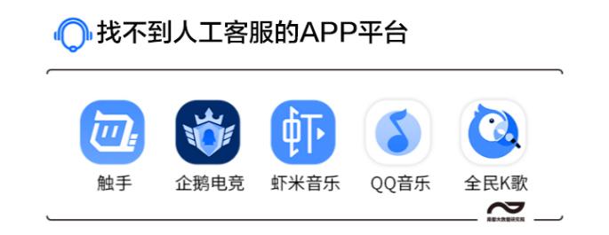 "App电话人工客服""6大痛"""