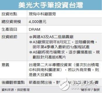 美光加码投资中国台湾地区 投资约合人民币903亿...